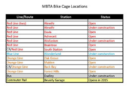 Bike Cage Locations