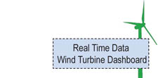 Real Time Data Wind Turbine Dashboard