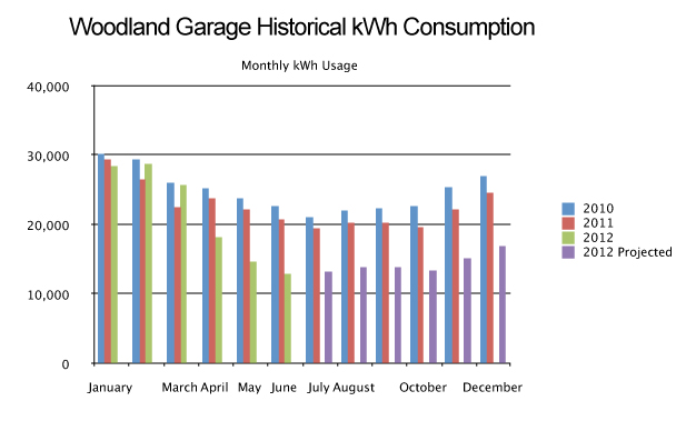 Woodland Garage Historical kWh Consumption Graph