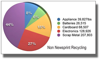 Non Newsprint Recycling Chart